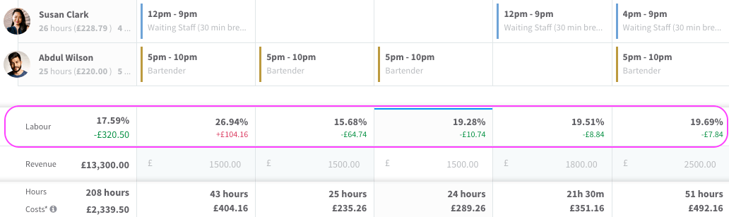 Labour cost estimates visible in the rota in RotaCloud