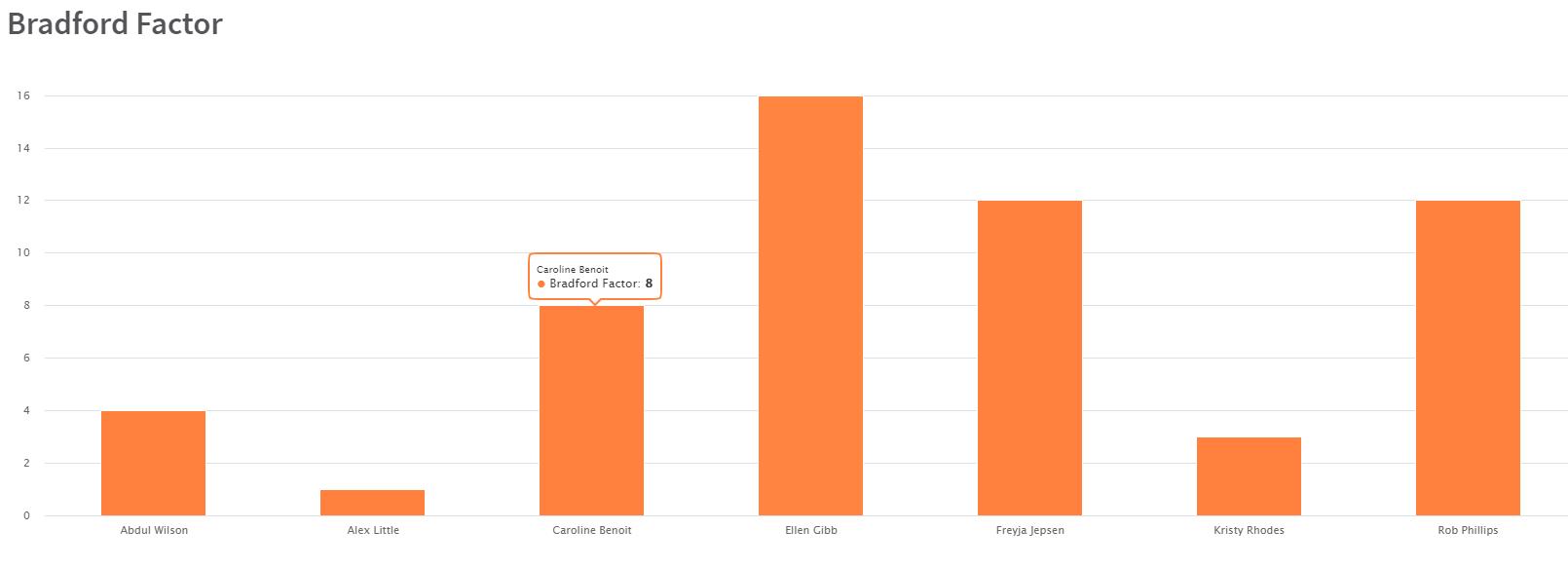 bradford score graph in rotacloud