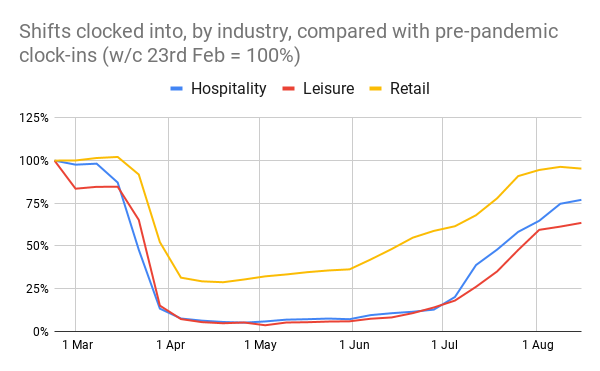 A chart showing clock-in rates for hospitality, leisure, and retail in 2020