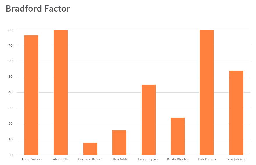 Bar graph from RotaCloud showing Bradford Factor scores for eight different employees, with scores ranging from less than 10 to 80.